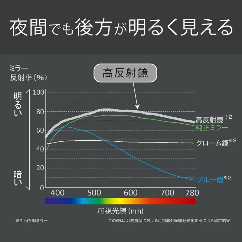 ミラー反射率比較